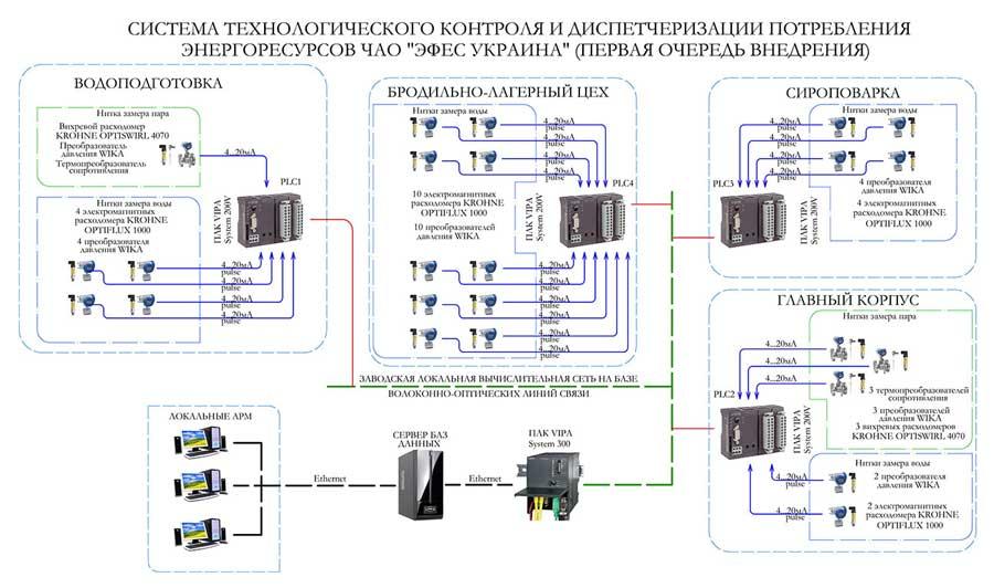 Автоматизированная система учета электроэнергии фото 2
